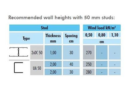 exterior wall heights